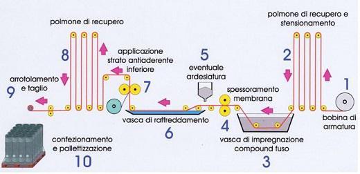 La scelta delle membrane Bitume-Polimero: LO STRATO ANTIADERENTE